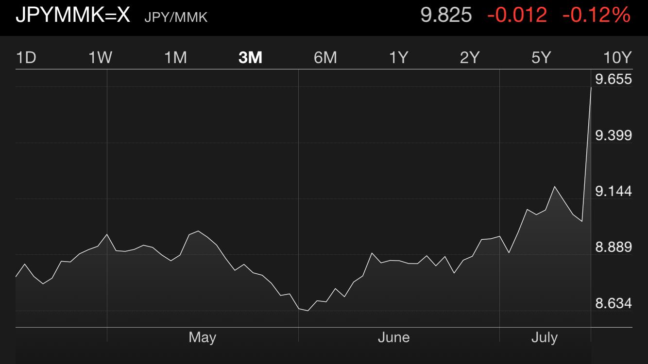 ミャンマー・チャットが大幅下落